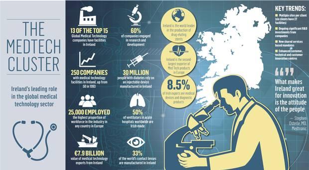 irelands-booming-medtech-sector-best-in-europe